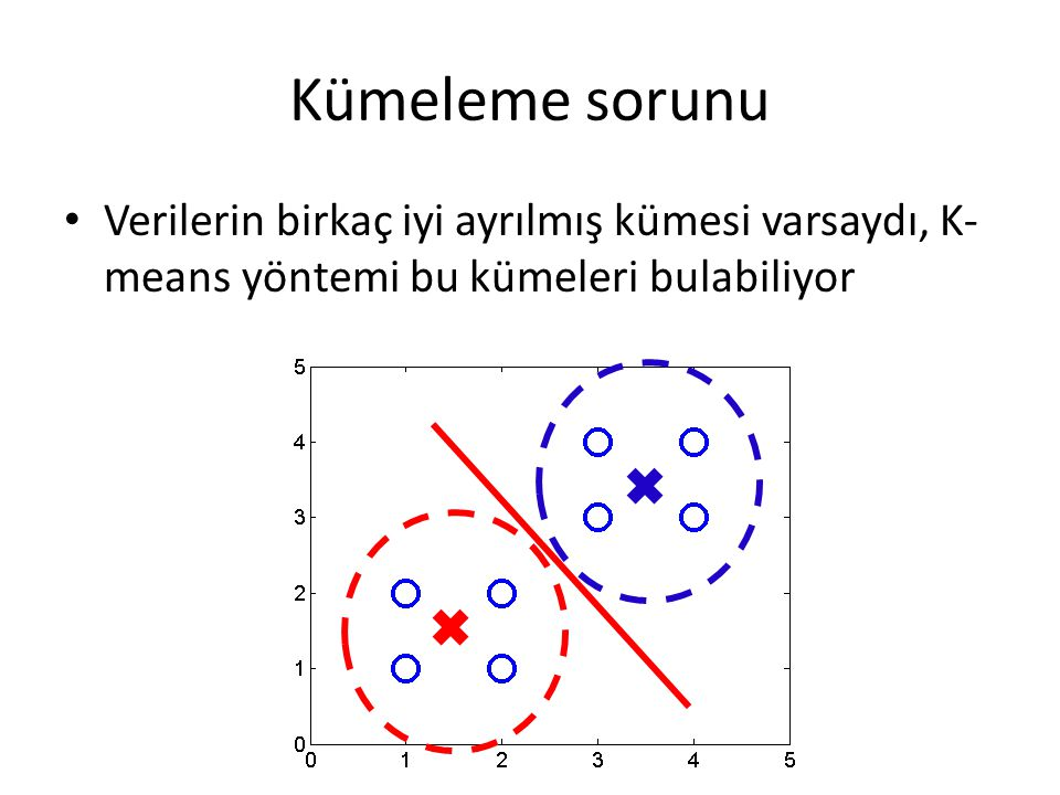 Kümeleme sorunu Verilerin birkaç iyi ayrılmış kümesi varsaydı, K-means yöntemi bu kümeleri bulabiliyor.