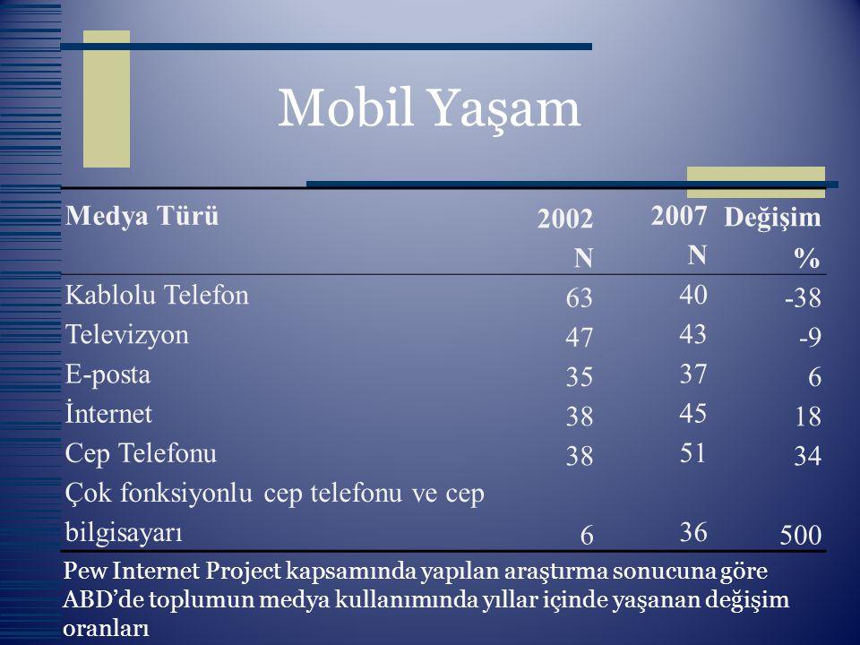 Mobil Yaşam Medya Türü 2002 N 2007 Değişim % Kablolu Telefon 63 40 -38