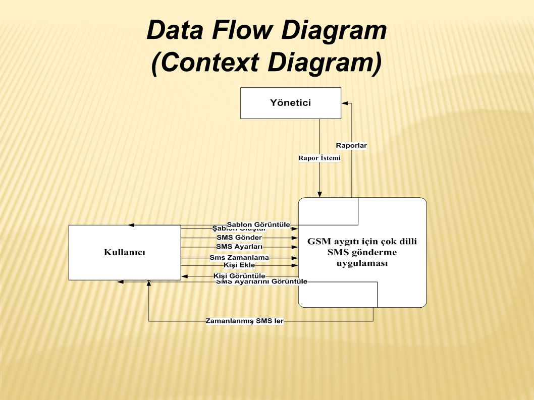 Data Flow Diagram (Context Diagram)‏