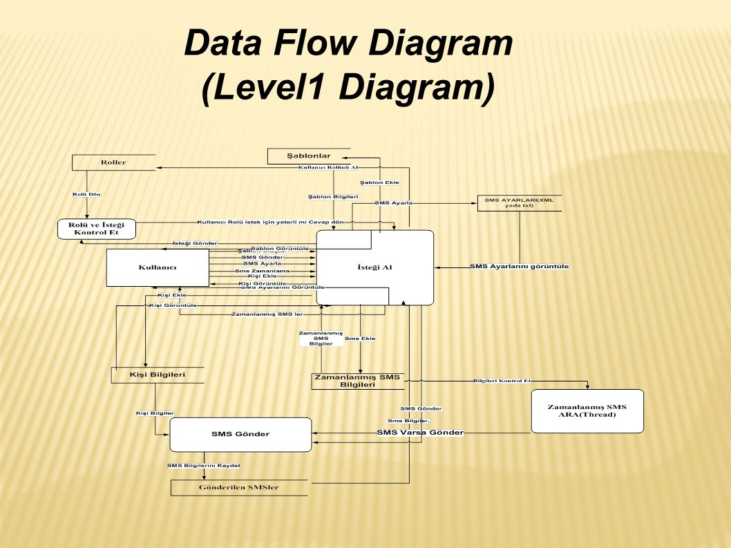 Data Flow Diagram (Level1 Diagram)‏