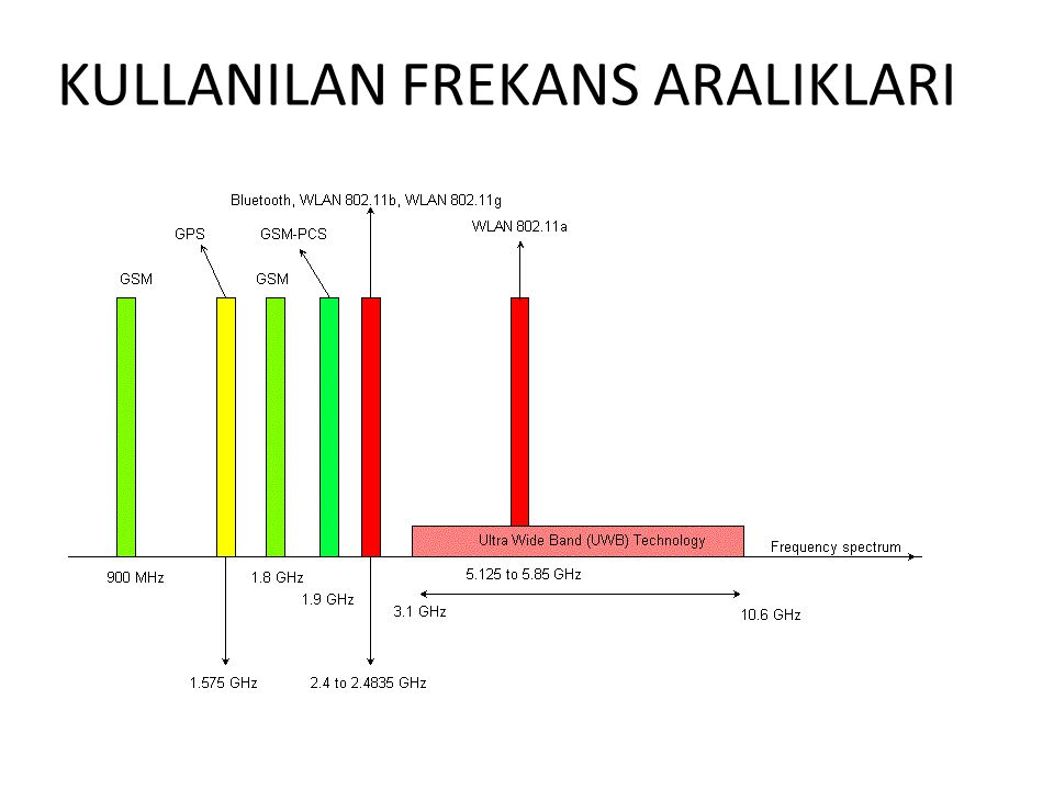 KULLANILAN FREKANS ARALIKLARI