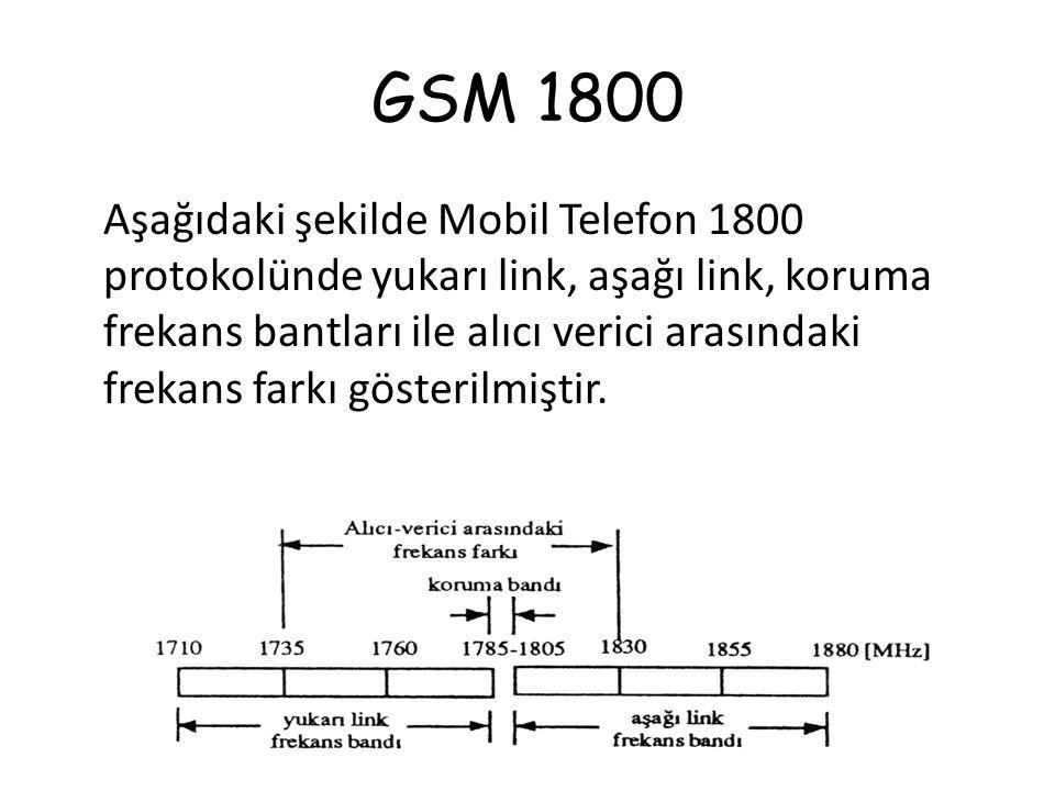 GSM 1800