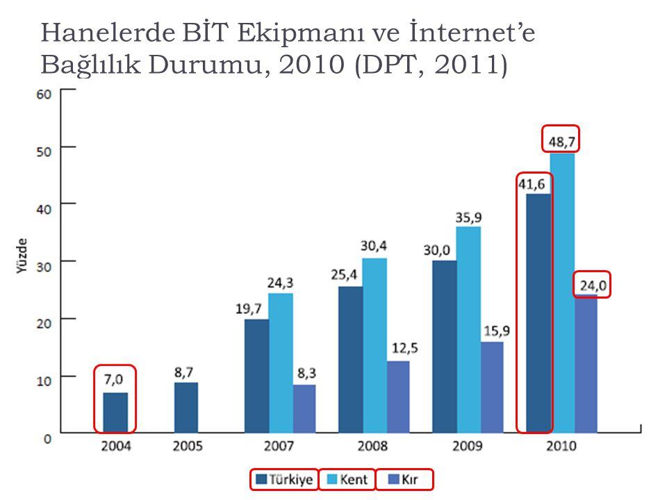 Hanelerde BİT Ekipmanı ve İnternet'e Bağlılık Durumu, 2010 (DPT, 2011)