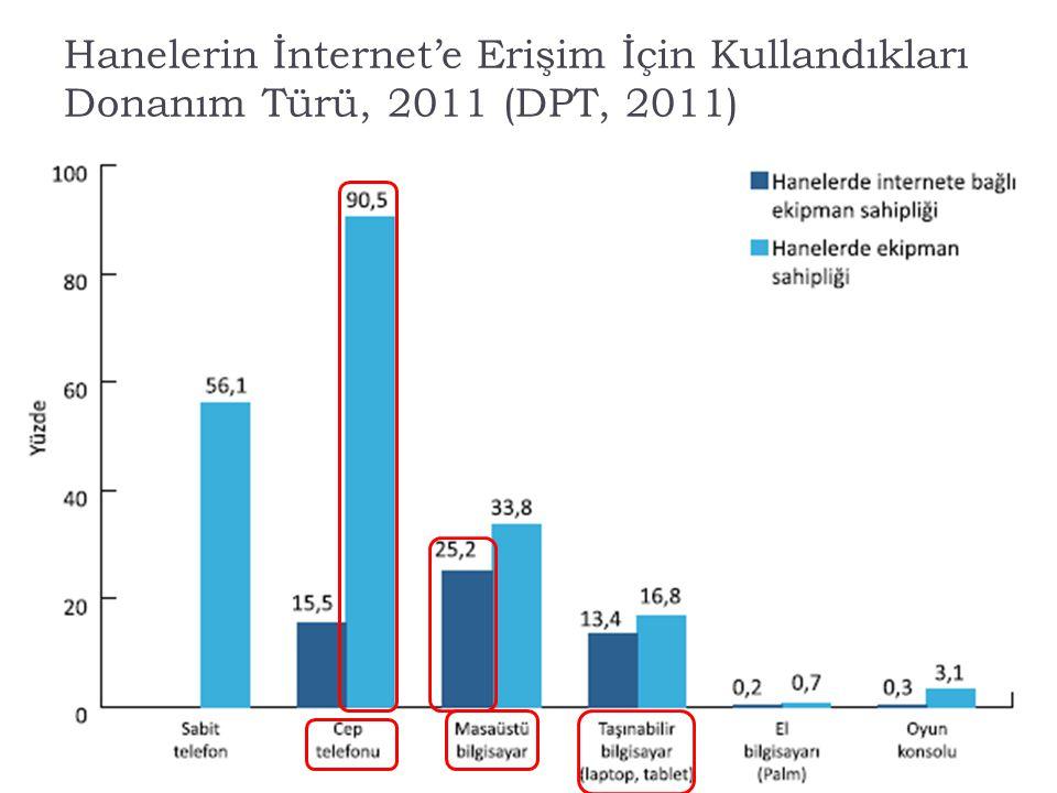 Hanelerin İnternet'e Erişim İçin Kullandıkları Donanım Türü, 2011 (DPT, 2011)
