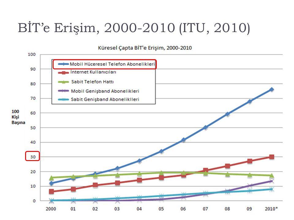 BİT'e Erişim, 2000-2010 (ITU, 2010)