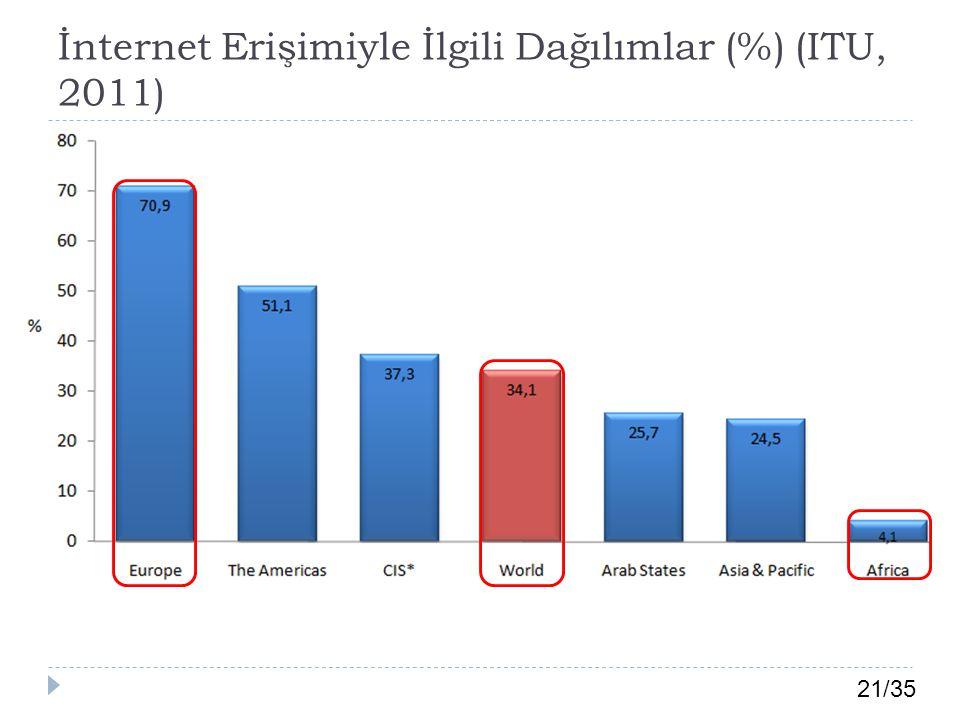 İnternet Erişimiyle İlgili Dağılımlar (%) (ITU, 2011)