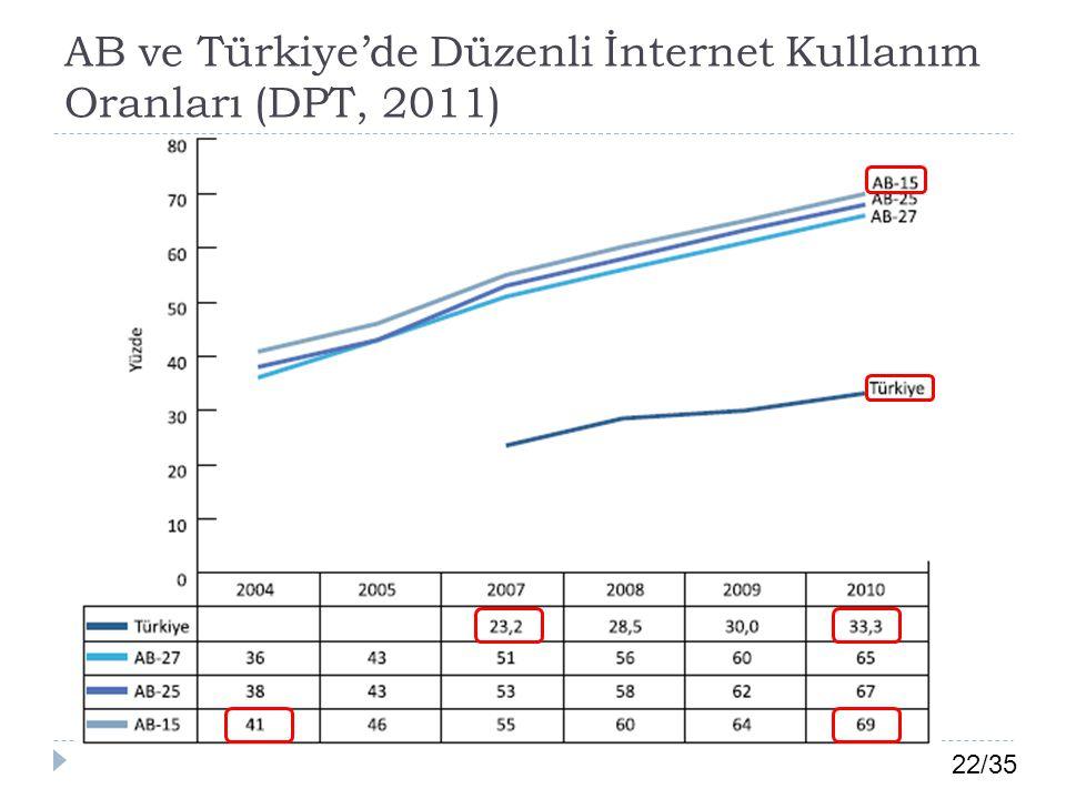 AB ve Türkiye'de Düzenli İnternet Kullanım Oranları (DPT, 2011)