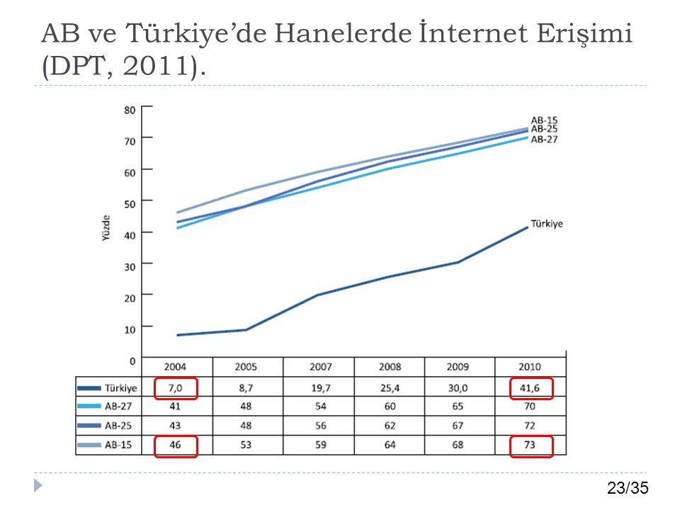 AB ve Türkiye'de Hanelerde İnternet Erişimi (DPT, 2011).