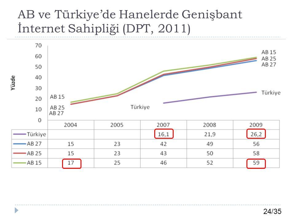 AB ve Türkiye'de Hanelerde Genişbant İnternet Sahipliği (DPT, 2011)