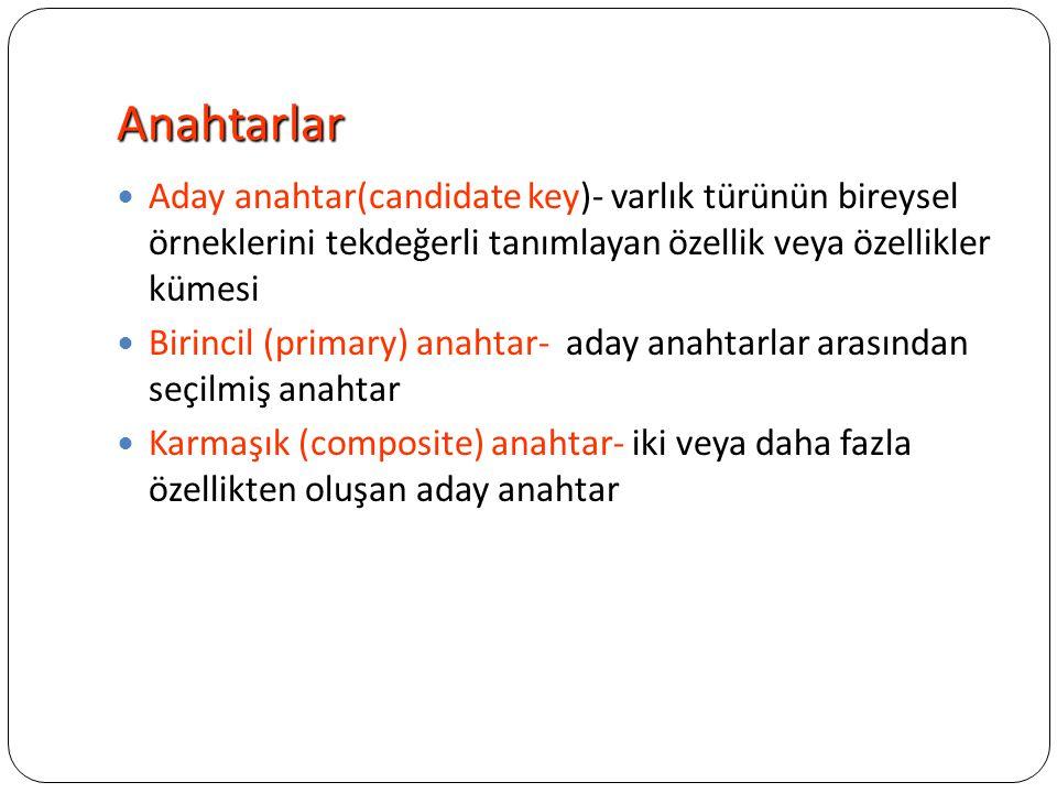 Anahtarlar Aday anahtar(candidate key)- varlık türünün bireysel örneklerini tekdeğerli tanımlayan özellik veya özellikler kümesi.