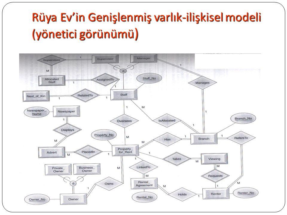 Rüya Ev'in Genişlenmiş varlık-ilişkisel modeli (yönetici görünümü)