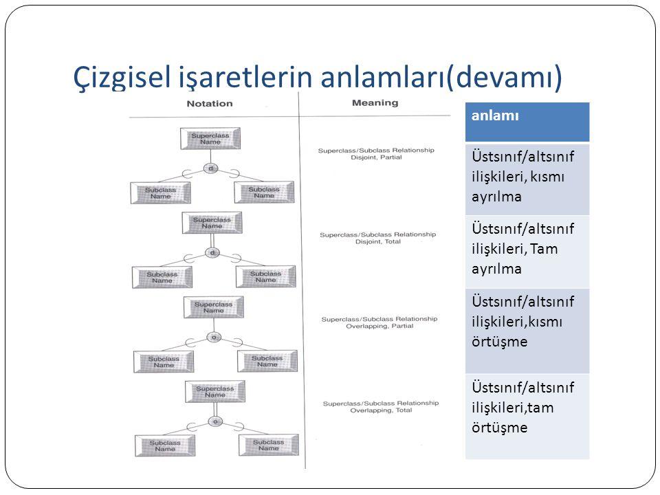 Çizgisel işaretlerin anlamları(devamı)