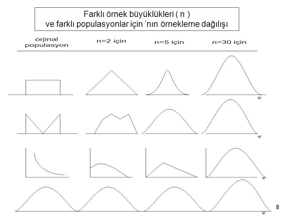 Farklı örnek büyüklükleri ( n )