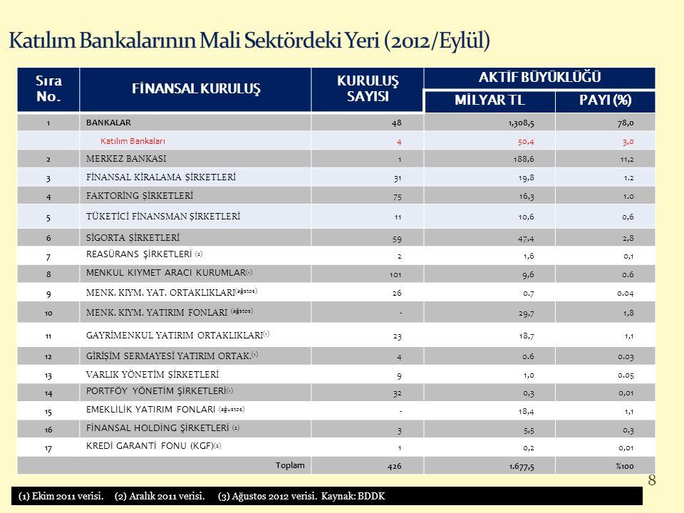 Katılım Bankalarının Mali Sektördeki Yeri (2012/Eylül)