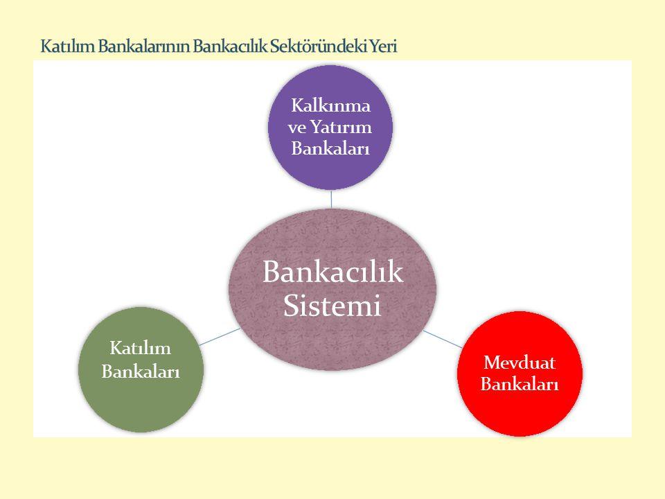 Katılım Bankalarının Bankacılık Sektöründeki Yeri