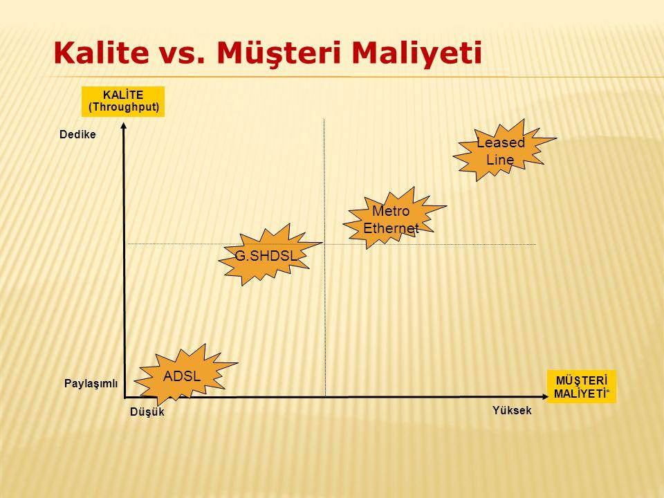 Kalite vs. Müşteri Maliyeti
