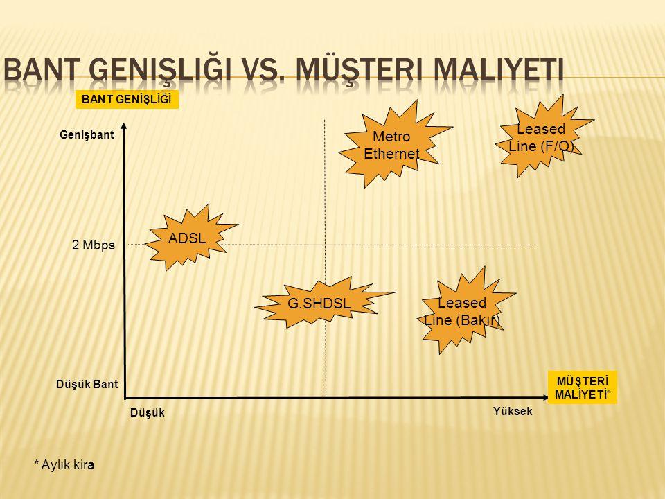 Bant Genişliği vs. Müşteri Maliyeti