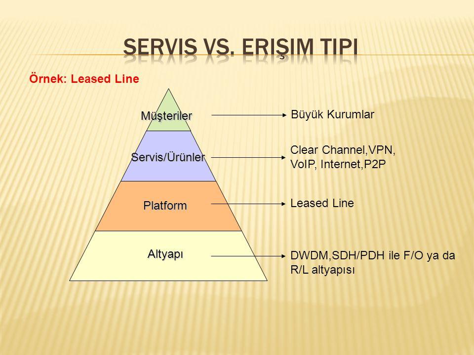 Servis vs. Erişim Tipi Örnek: Leased Line Büyük Kurumlar Müşteriler