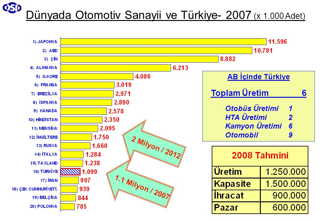 Dünyada Otomotiv Sanayii ve Türkiye- 2007 (x 1.000 Adet)