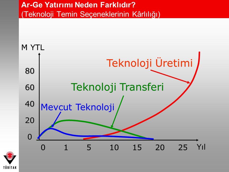 Teknoloji Üretimi Teknoloji Transferi Mevcut Teknoloji