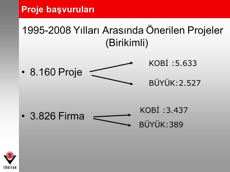 1995-2008 Yılları Arasında Önerilen Projeler (Birikimli)