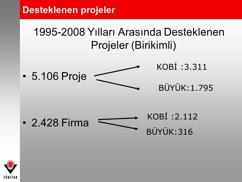 1995-2008 Yılları Arasında Desteklenen Projeler (Birikimli)