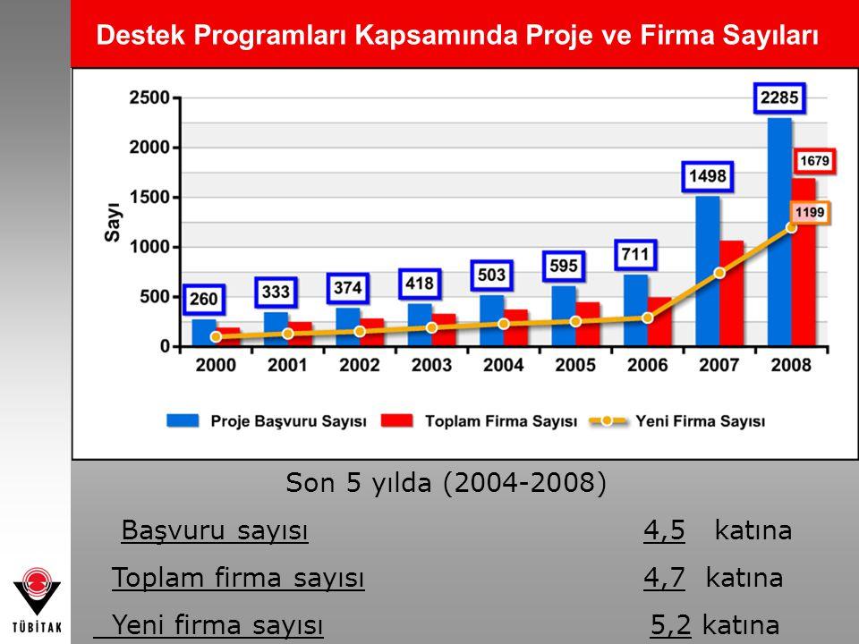 Destek Programları Kapsamında Proje ve Firma Sayıları