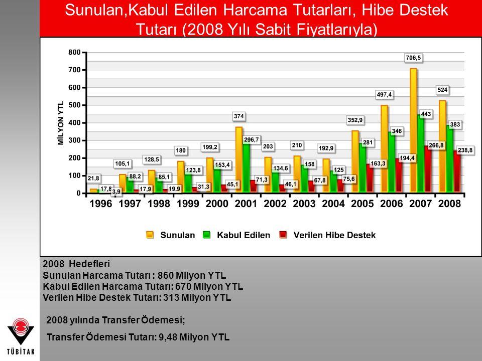 Sunulan,Kabul Edilen Harcama Tutarları, Hibe Destek Tutarı (2008 Yılı Sabit Fiyatlarıyla)