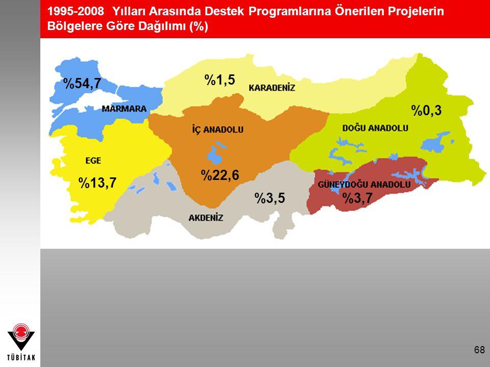 1995-2008 Yılları Arasında Destek Programlarına Önerilen Projelerin Bölgelere Göre Dağılımı (%)