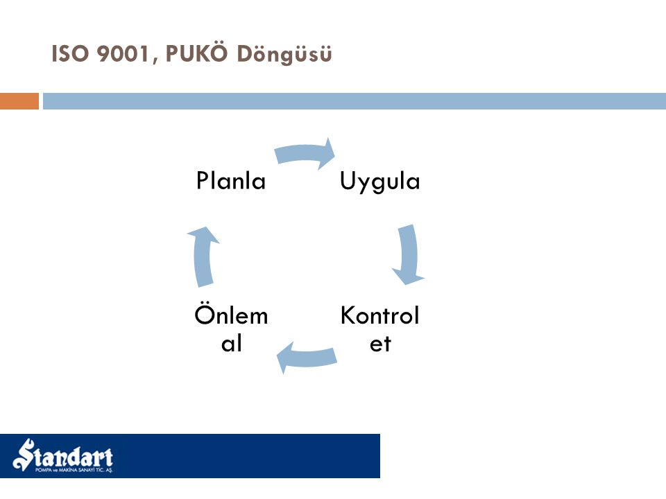 ISO 9001, PUKÖ Döngüsü Uygula Kontrol et Önlem al Planla