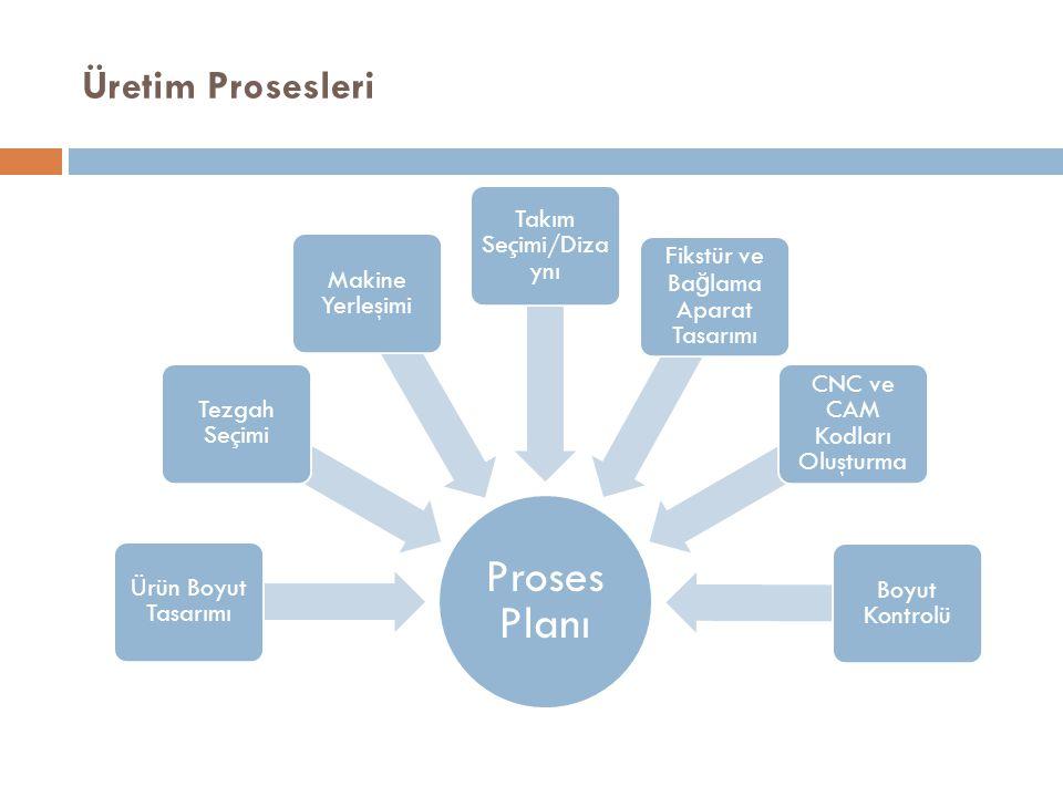 Proses Planı Üretim Prosesleri Takım Seçimi/Dizaynı