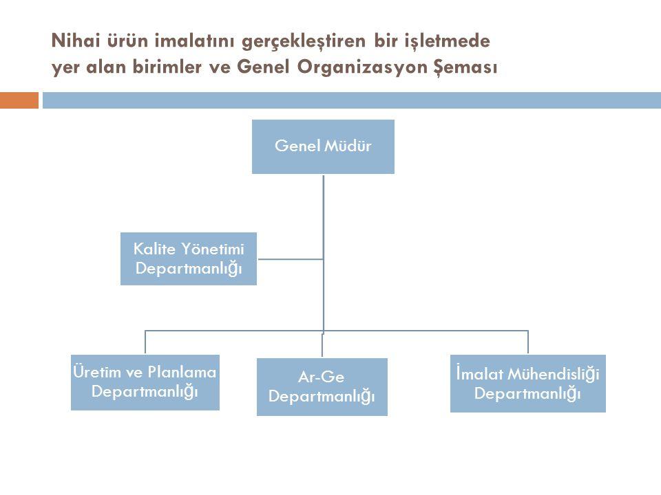 Üretim ve Planlama Departmanlığı Ar-Ge Departmanlığı