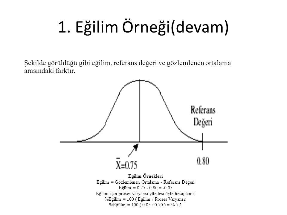 1. Eğilim Örneği(devam) Şekilde görüldüğü gibi eğilim, referans değeri ve gözlemlenen ortalama arasındaki farktır.