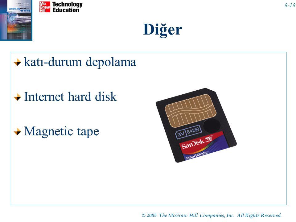 Diğer katı-durum depolama Internet hard disk Magnetic tape