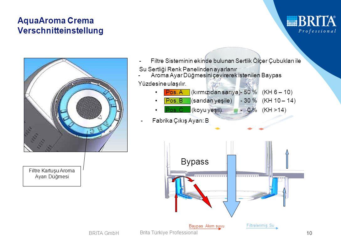 AquaAroma Crema Verschnitteinstellung