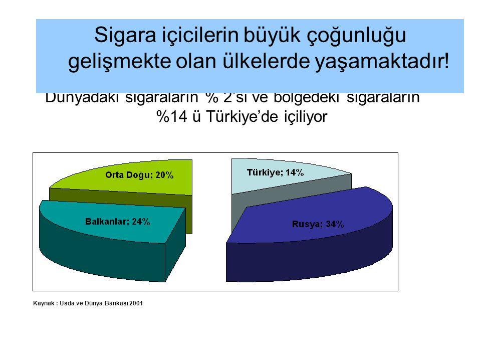 Kaynak : Usda ve Dünya Bankası 2001