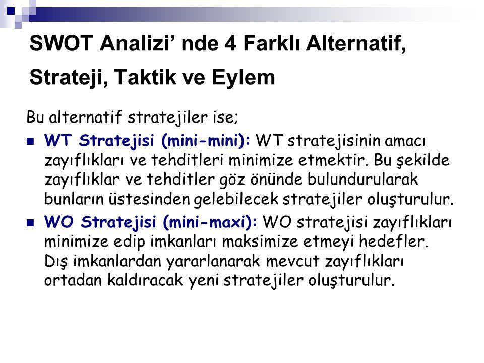 SWOT Analizi' nde 4 Farklı Alternatif, Strateji, Taktik ve Eylem