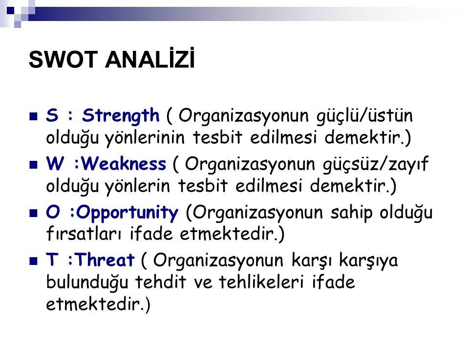 SWOT ANALİZİ S : Strength ( Organizasyonun güçlü/üstün olduğu yönlerinin tesbit edilmesi demektir.)