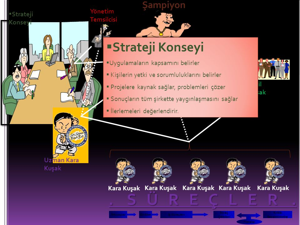 . S Ü R E Ç L E R . Strateji Konseyi Şampiyon Yönetim Temsilcisi