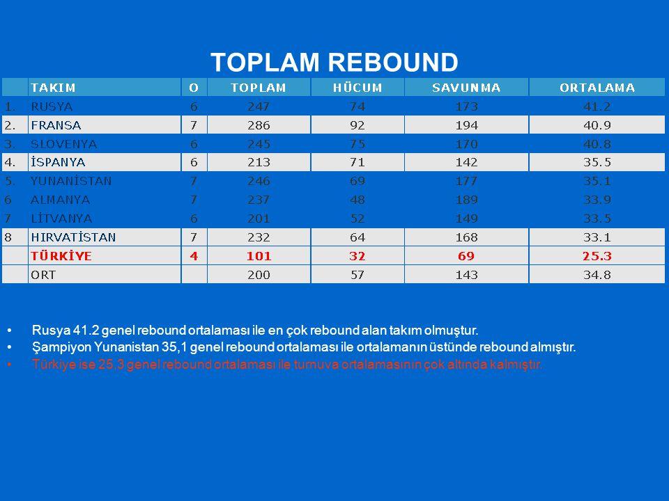 TOPLAM REBOUND Rusya 41.2 genel rebound ortalaması ile en çok rebound alan takım olmuştur.