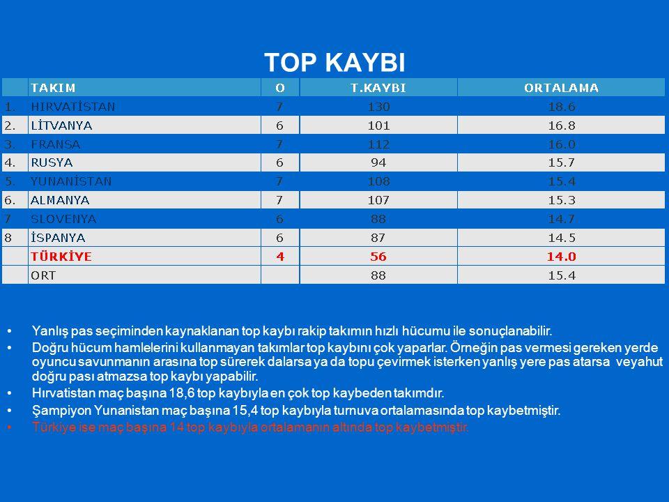 TOP KAYBI Yanlış pas seçiminden kaynaklanan top kaybı rakip takımın hızlı hücumu ile sonuçlanabilir.