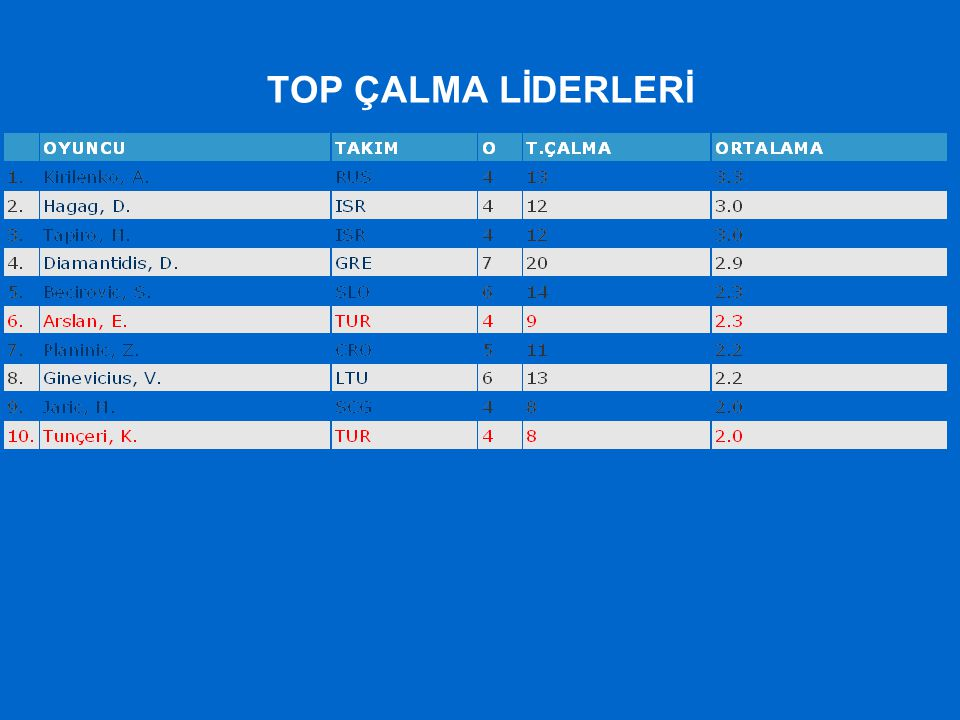 TOP ÇALMA LİDERLERİ