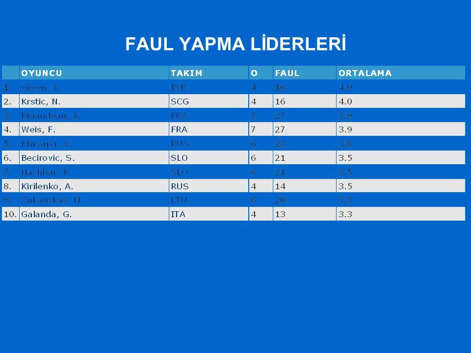 FAUL YAPMA LİDERLERİ