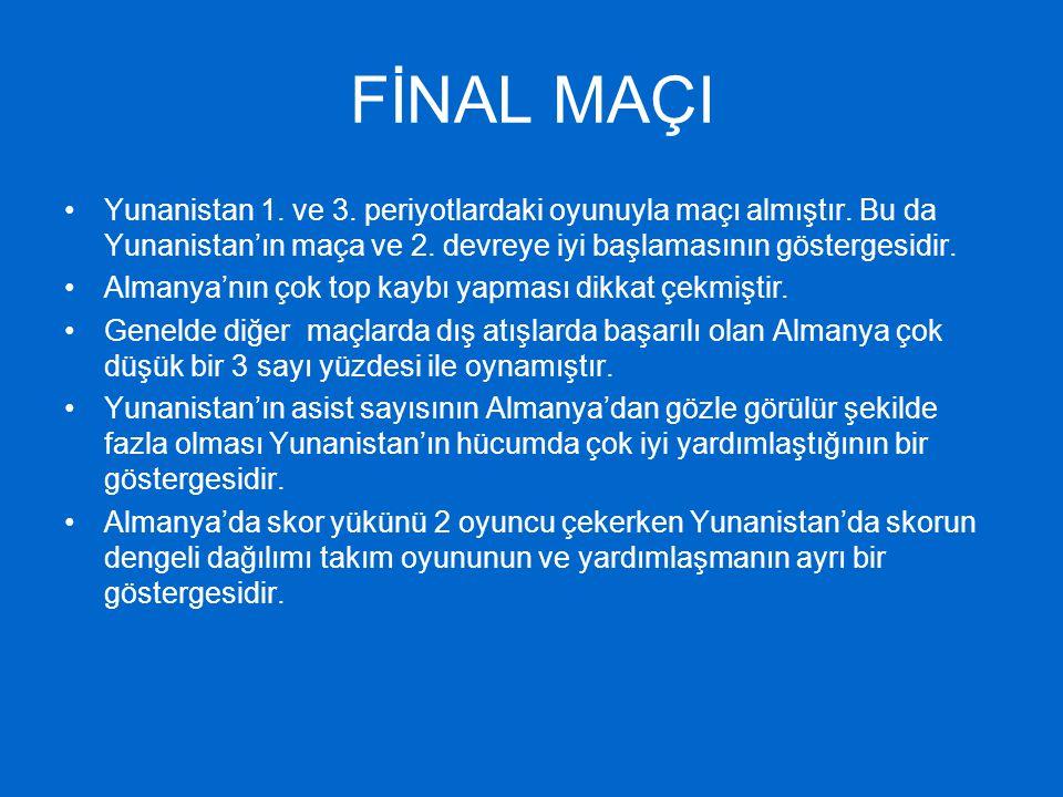 FİNAL MAÇI Yunanistan 1. ve 3. periyotlardaki oyunuyla maçı almıştır. Bu da Yunanistan'ın maça ve 2. devreye iyi başlamasının göstergesidir.