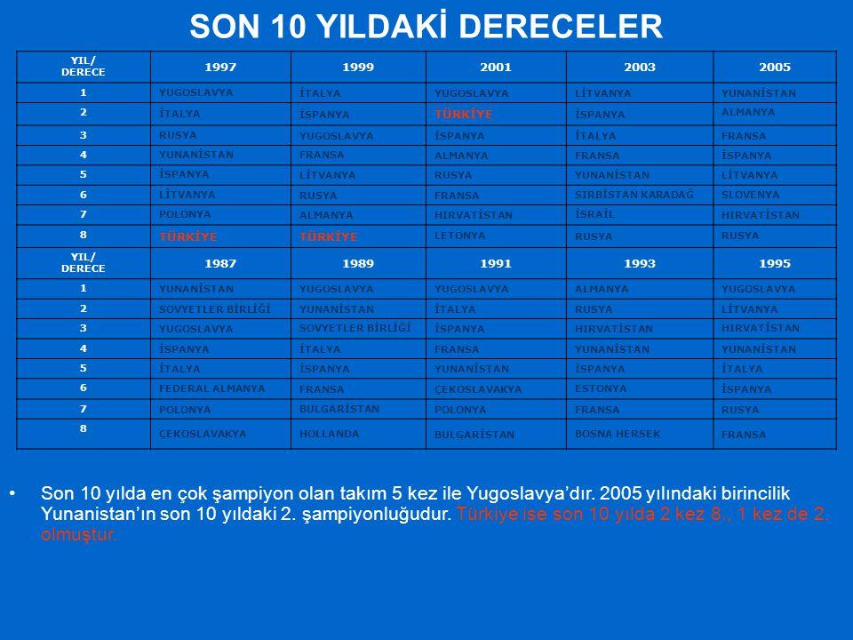 SON 10 YILDAKİ DERECELER YIL/ DERECE. 1997. 1999. 2001. 2003. 2005. 1. YUGOSLAVYA. İTALYA.
