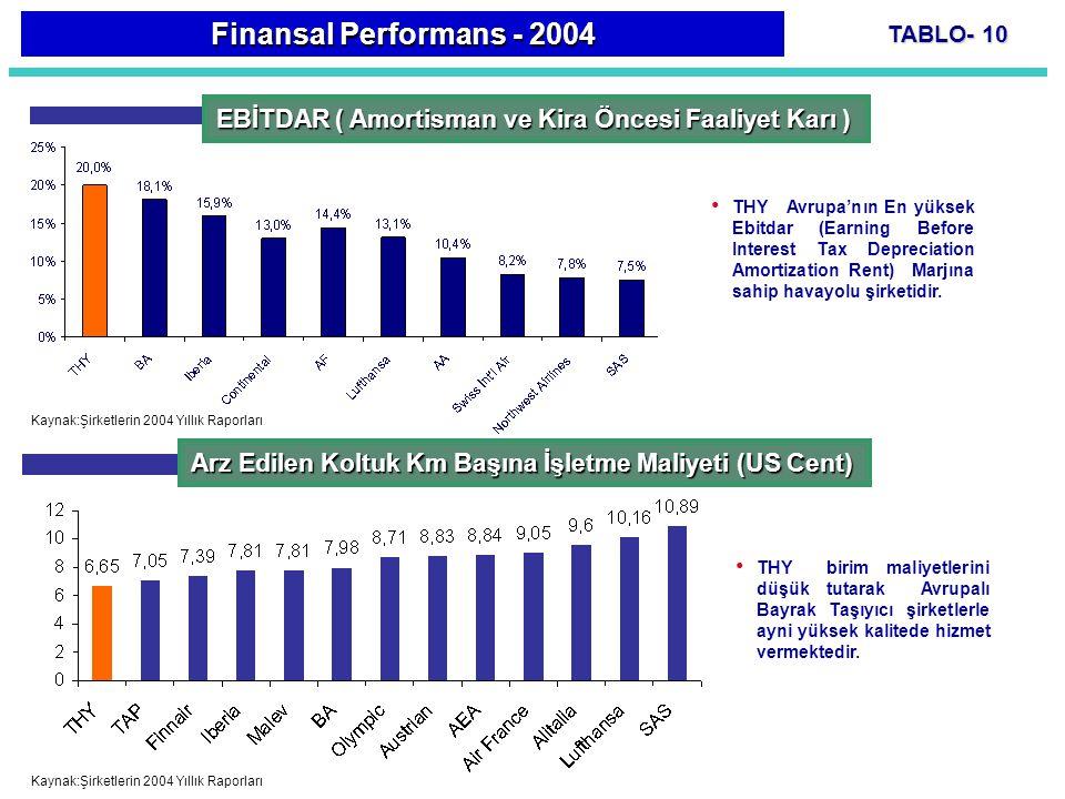 Finansal Performans - 2004 TABLO- 10. EBİTDAR ( Amortisman ve Kira Öncesi Faaliyet Karı )