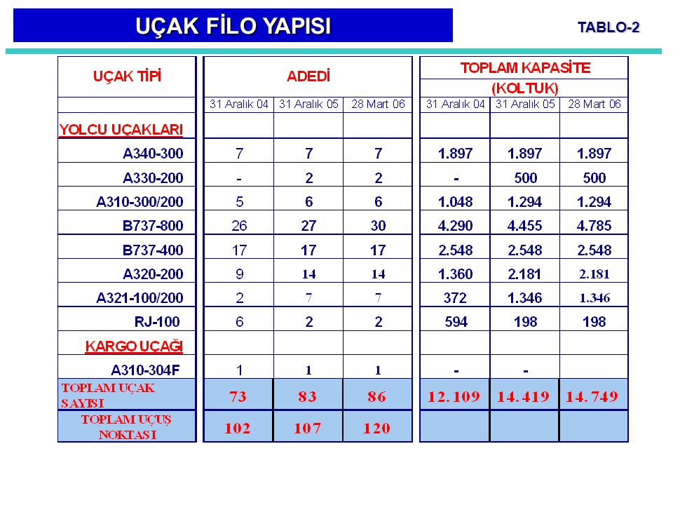 UÇAK FİLO YAPISI TABLO-2