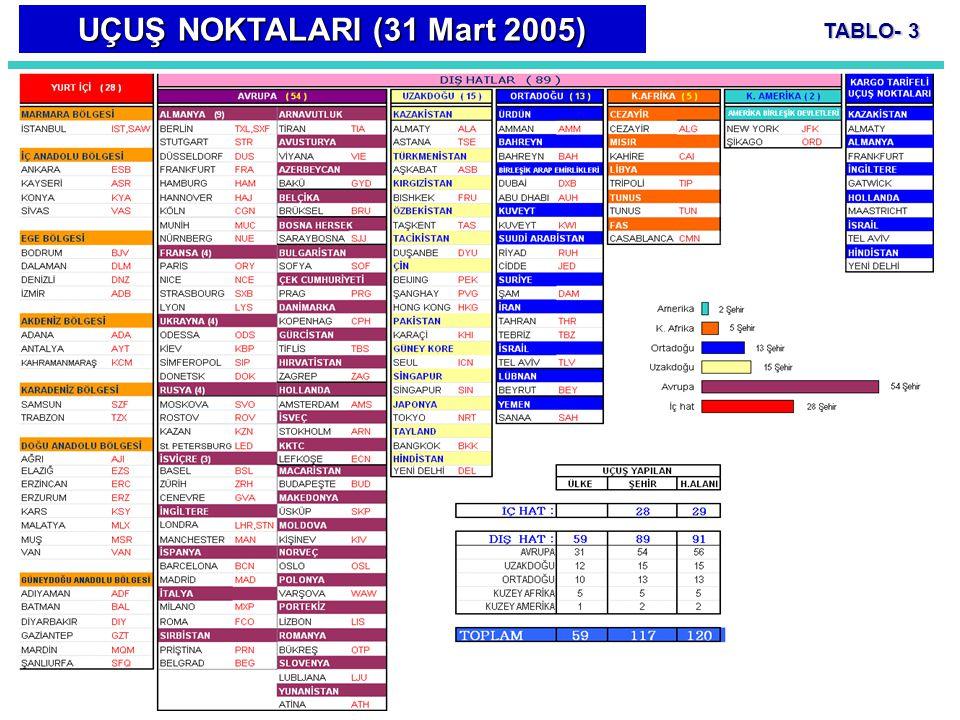 UÇUŞ NOKTALARI (31 Mart 2005) TABLO- 3