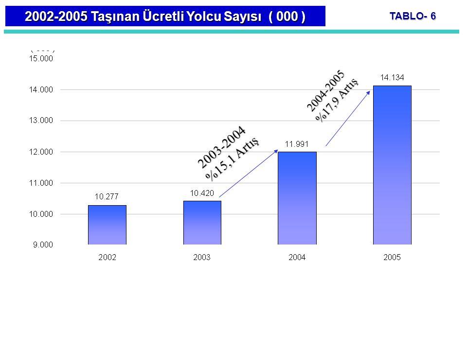 2002-2005 Taşınan Ücretli Yolcu Sayısı ( 000 )