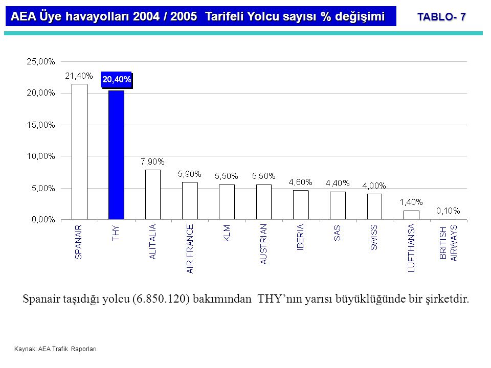 AEA Üye havayolları 2004 / 2005 Tarifeli Yolcu sayısı % değişimi